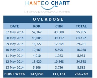 Overdose @ Hanteo Charts