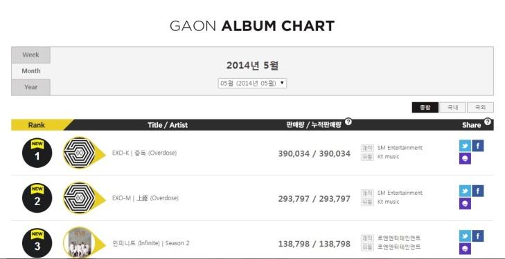 EXO @ Gaon Album Chart (May)