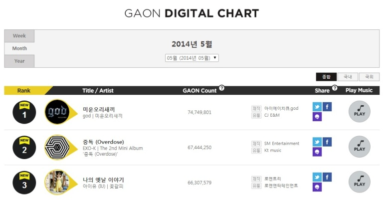 EXO @ Gaon Digital Chart (May)