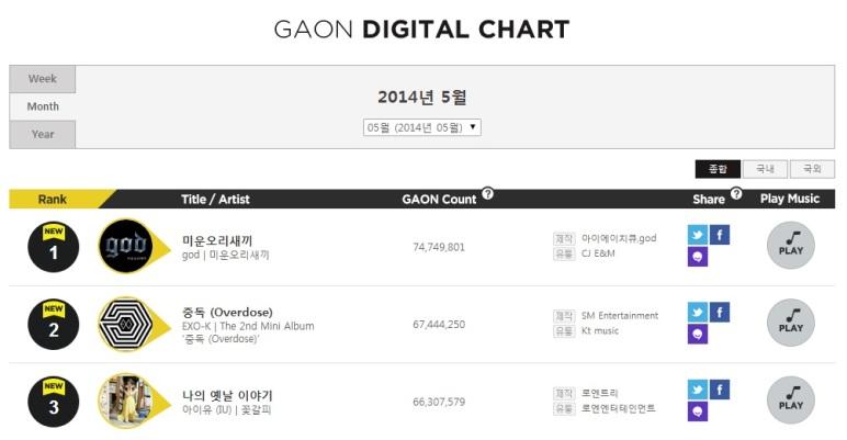 EXO @ Gaon Digital Chart (May)